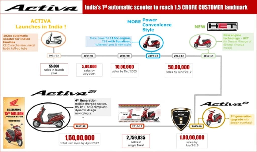 Honda 2 Wheelers India Rolls Out 15 Millionth Unit Of Activa