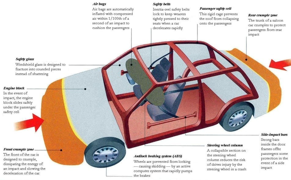 Safety technology in Car: Crumple Zone - AutoPortal